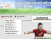 http://xahoi.com.vn/hanh-trinh-sea-games-28-cua-u23-viet-nam-211672.html