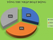 https://xahoi.com.vn/loi-nhuan-cua-vietinbank-va-bidv-cong-lai-chua-bang-vietcombank-337635.html