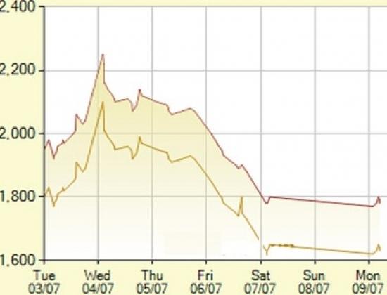 Diễn biến giá vàng SJC trong 7 phiên gần nhất, tính đến 10h hôm nay, 9/7/2012 (đơn vị: nghìn đồng/lượng) - (Ảnh: SJC).