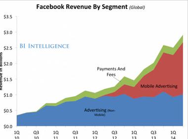 Facebook: Doanh thu kỷ lục, 1,32 tỉ người dùng thường xuyên