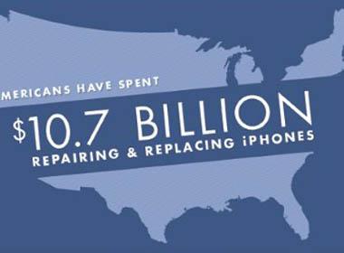 Người Mỹ bỏ ra khoảng 10,7 tỷ USD chỉ để iPhone