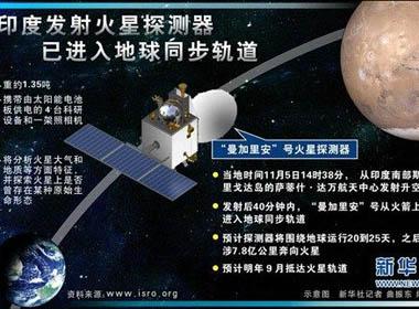 Tàu thăm dò sao Hỏa của Ấn Độ sẽ bước vào quỹ đạo vào 24/9