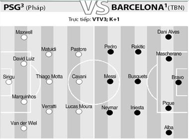 PSG vs Barca quyết chiến vào 1h45 đêm nay