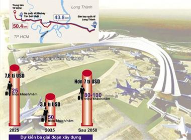 Sân bay Long Thành là sự... sửa sai!
