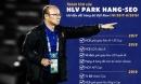 Vì sao VFF chưa thể gia hạn hợp đồng với HLV Park Hang-seo?