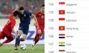 ĐT Việt Nam nhảy vọt bảng xếp hạng FIFA: 10 năm bão tố, vượt Thái Lan thế nào?