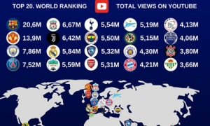 HAGL giữ vững vị thế số 1 châu Á trên... Youtube