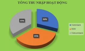 Lợi nhuận của Vietinbank và BIDV cộng lại chưa bằng Vietcombank