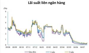 Lãi suất giảm xuống mức thấp kỷ lục
