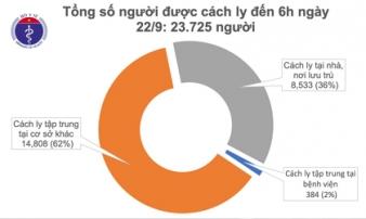 Sáng ngày 22/9 không có ca mắc mới COVID-19, 24.000 người đang cách ly chống dịch