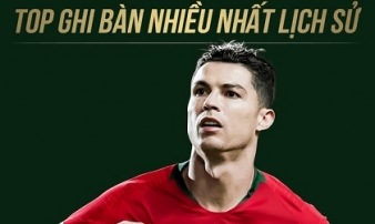 Những con số đằng sau kỳ tích 760 bàn thắng của Ronaldo