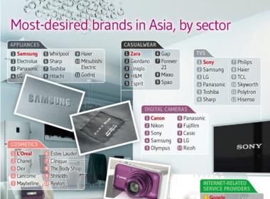 Những thương hiệu nào dân châu Á khao khát nhất?