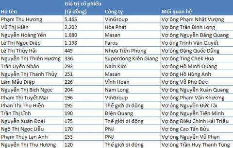 Vợ sếp, tài sản ngàn tỷ, giàu có, Phạm Nhật Vượng, Trịnh Văn Quyết, Nguyễn Đăng Quang, Nguyễn Đức Tài, Hồ Hùng Anh, sàn chứng khoán