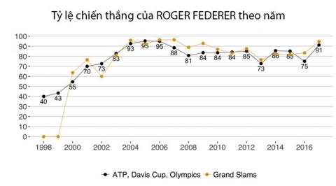 Federer - ngoi sao MVP cua lang quan vot nam 2017 hinh anh 4