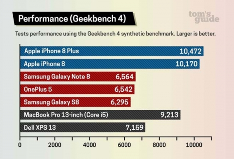 Với 12 triệu đồng nên mua iPhone 8 cũ hay Galaxy S8 mới? - 3