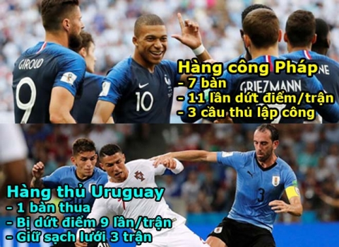 World Cup, Uruguay - Pháp: