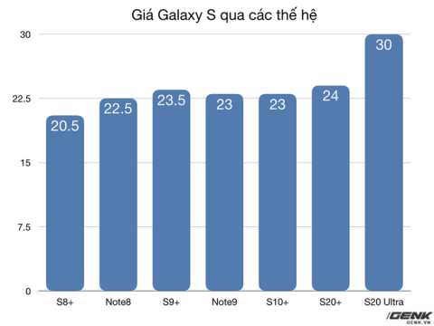 Galaxy S20 series ra mắt tại Việt Nam với mức giá cao kỷ lục - Ảnh 4.