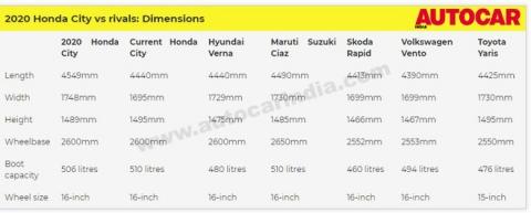 Honda City chuẩn bị ra mắt, giá hơn 300 triệu: Điều gì tạo ra sự khác biệt với các đối thủ?