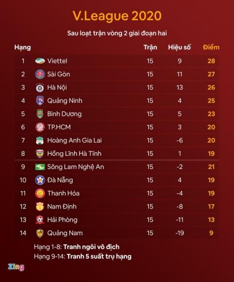 Xác định thêm 3 đội trụ hạng V.League - 1