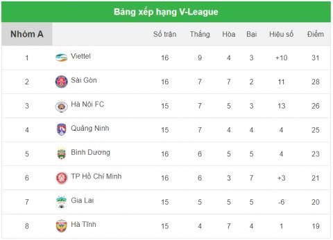 Hòa nhạt CLB TP.HCM, Sài Gòn hụt hơi trong cuộc đua vô địch - 2
