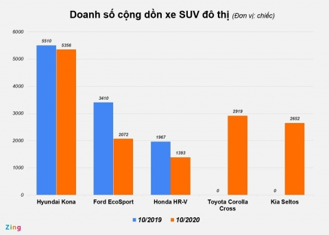 SUV đô thị tầm 600-800 triệu dần thế chỗ sedan hạng C tại Việt Nam - 3