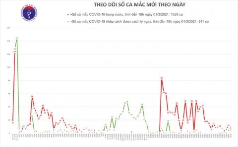 Chiều 1-3, thêm 13 ca mắc Covid-19 ở Hải Dương và Kiên Giang - Ảnh 1.