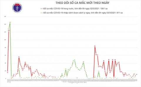 Thêm 11 ca mắc Covid-19, Hải Dương cách ly một xã thêm 14 ngày - Ảnh 1.