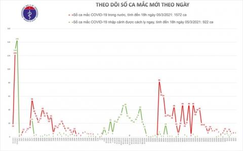 Chiều 5-3, thêm 6 ca mắc Covid-19 ở Kiên Giang, Bình Dương và Tây Ninh - Ảnh 1.