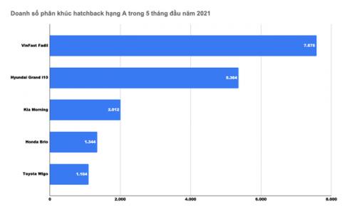 Đại lý bán VinFast Fadil giá thấp nhất 336,5 triệu đồng - Quyết tâm chinh phục ngôi vương thị trường ô tô Việt Nam - Ảnh 3.