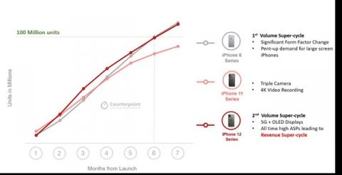 iPhone 12 cán mốc 100 triệu máy bán ra - máy in tiền của Apple là đây chứ đâu - Ảnh 1.