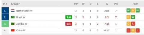 Thua tơi tả tới 8 bàn, tuyển Trung Quốc bị loại khỏi Olympic với thành tích thảm họa - Ảnh 2.