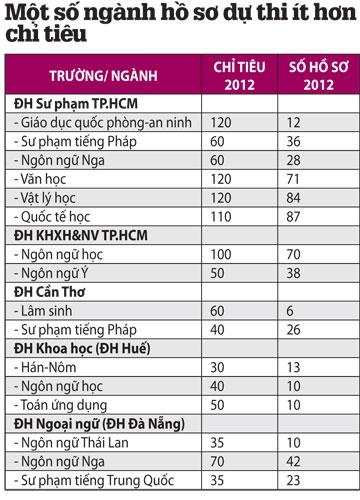 Tuyển sinh ĐH, CĐ 2012: Nhiều ngành thiếu thí sinh