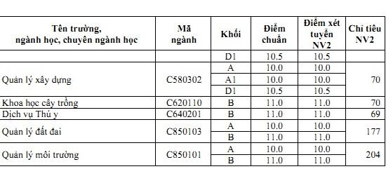 Điểm chuẩn Đại học Thái Nguyên