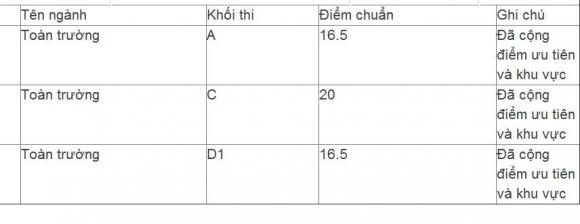Học viện Hành chính Quốc gia công bố điểm chuẩn