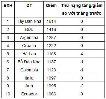 BXH FIFA tháng 6/2013: Việt Nam dẫn đầu ĐNÁ tháng thứ 8 liên tiếp