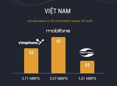 Tốc độ Internet 3G Việt Nam đứng áp chót, thua Lào và Campuchia