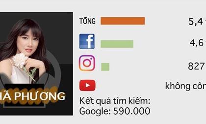 Hồ Ngọc Hà, Nhã Phương quyền lực nhất trên Internet ở Việt Nam