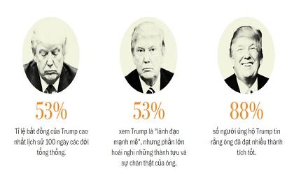 Những con số về sự thất sủng đối với Trump sau 100 ngày