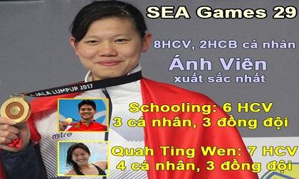 Ánh Viên 8 HCV vượt Schooling, qua mặt 4645 VĐV giỏi nhất SEA Games