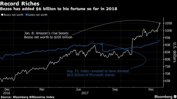 Jeff Bezos tiếp tục bỏ xa Bill Gates trên bảng xếp hạng những người giàu nhất hành tinh - 2