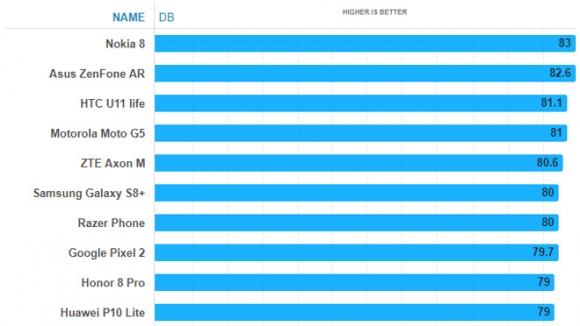 """Top 10 smartphone có loa """"khủng"""" nhất thị trường - 1"""