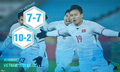 Những con số khiến người hâm mộ lo lắng về sức mạnh của U23 Uzbekistan