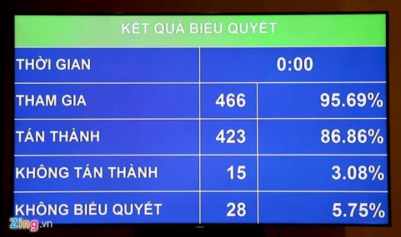 Gan 87% dai bieu Quoc hoi tan thanh thong qua Luat An ninh mang hinh anh 1