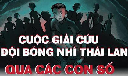 Giải cứu đội bóng Thái Lan: Những con số đáng sợ nhất