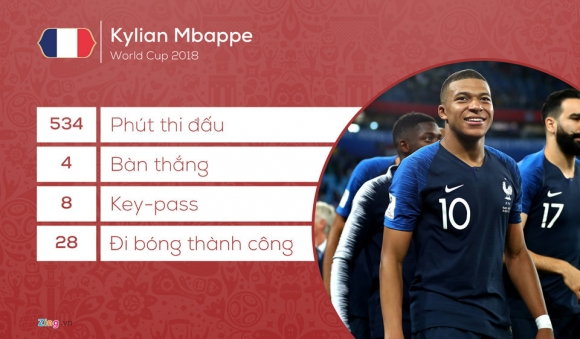 Kylian Mbappe: Vo dich World Cup va thay the Messi, Ronaldo? hinh anh 3