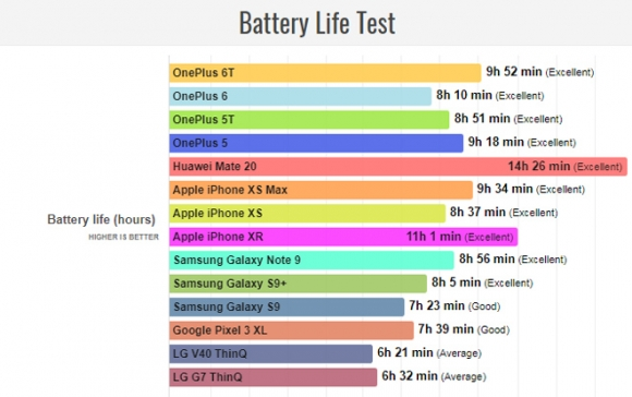 """Top smartphone pin """"trâu"""" nhất năm 2018 - 1"""