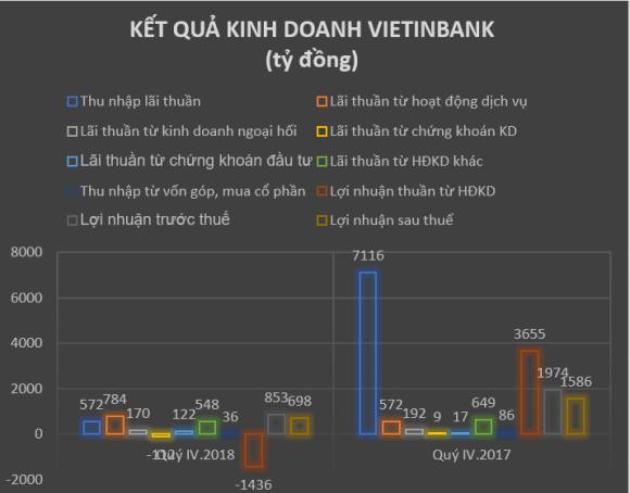 vietinbank lo 800 ty trong quy iv.2018, luong binh quan tren 20 trieu dong/thang/nhan vien hinh anh 1