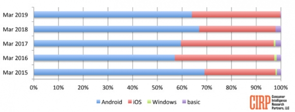 iPhone giữ vững vị trí smartphone