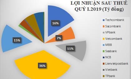 'Ông lớn' Vietcombank và Techcombank của ông Hồ Hùng Anh khuynh đảo ngành ngân hàng