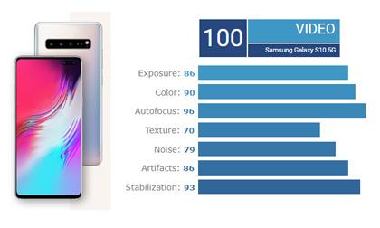 5 smartphone tuyệt đỉnh về quay video hiện nay: Không có iPhone